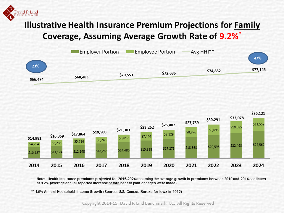 10 Year Projection of Family Premiums in Iowa