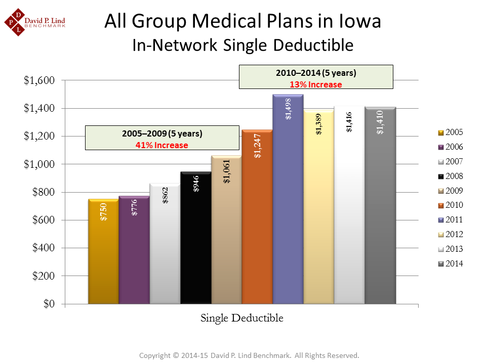 All Medical Plans DeductiblesPNG