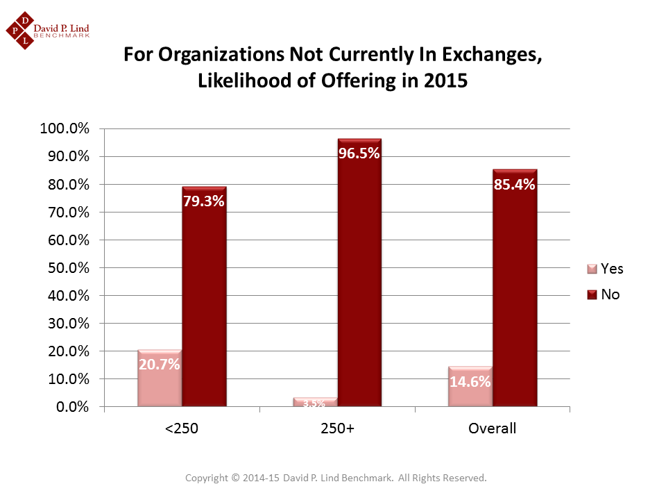 Interest in Exchanges for 2015