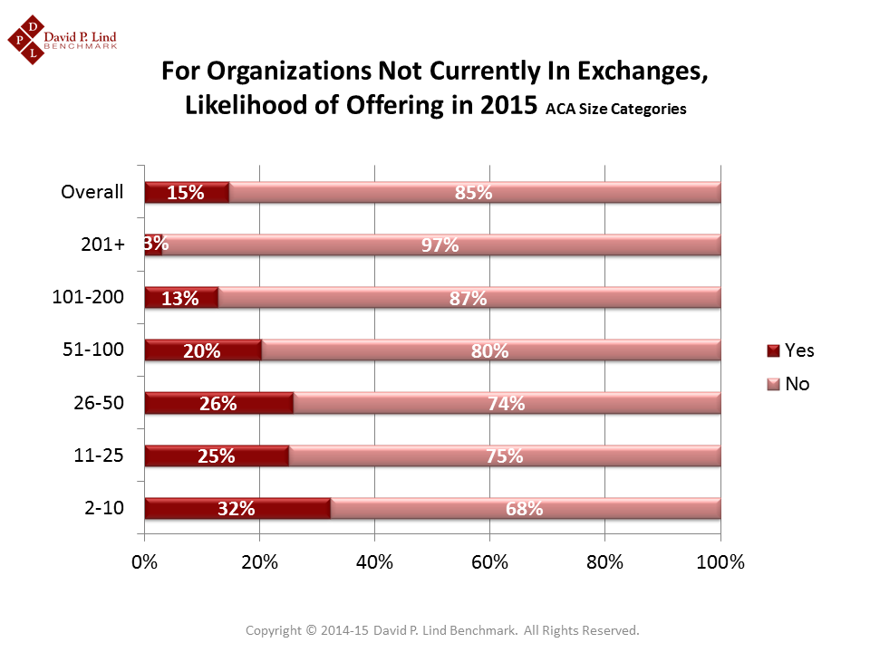 Interest in Exchanges by Employer Size