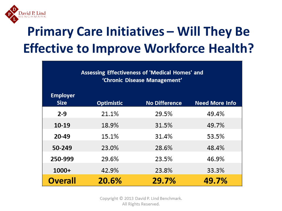Primary Care Initiatives in Iowa