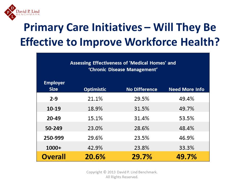 Primary Care Initiatives in Iowa