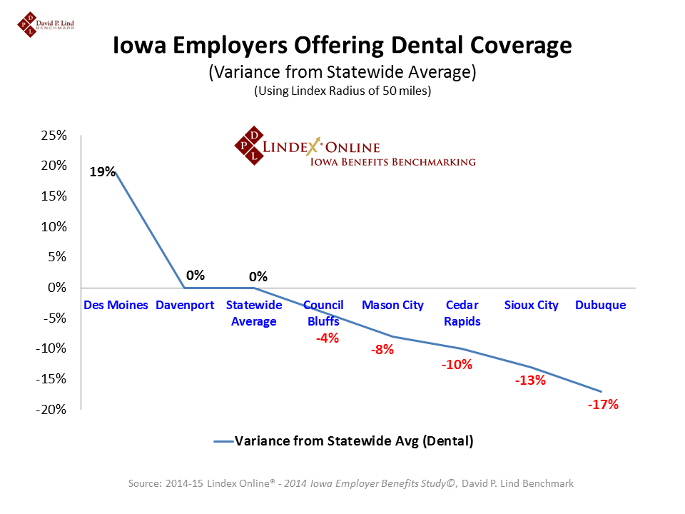 Dental Coverage Offered by  Major Cities in Iowalide3