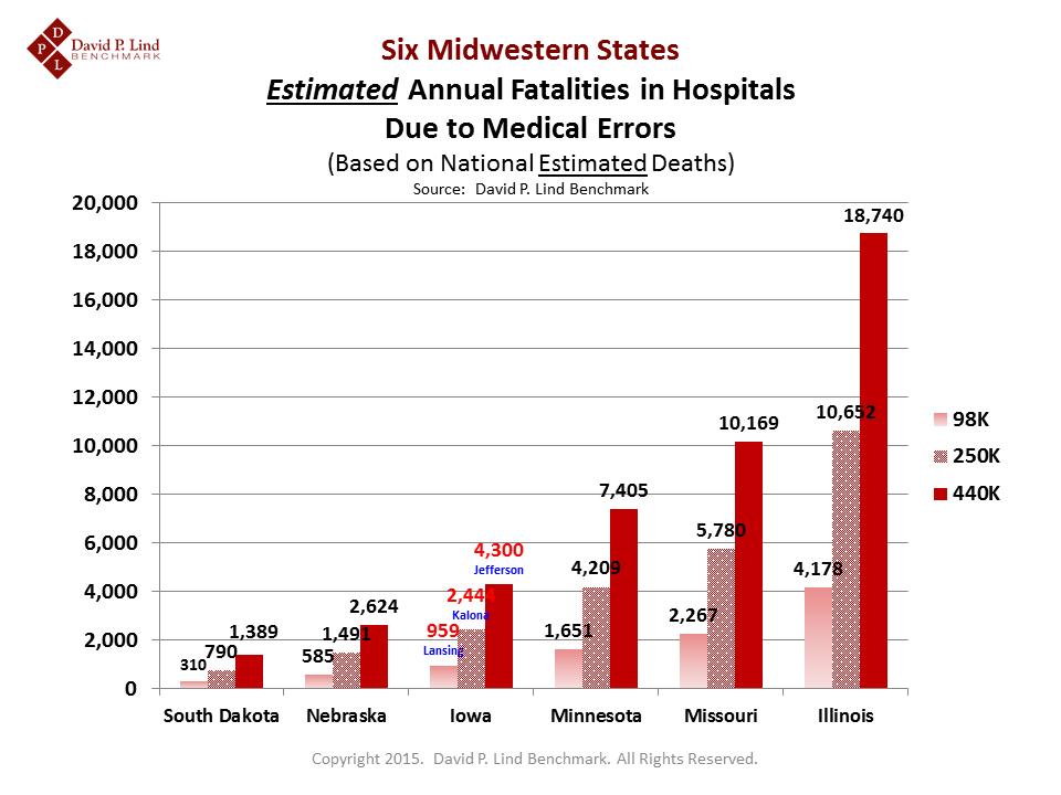 Estimated Medical-Error Fatalities