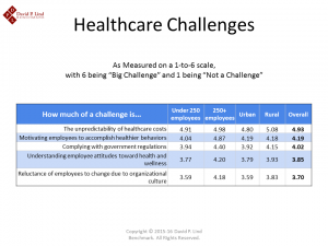 Helathcare Challenges