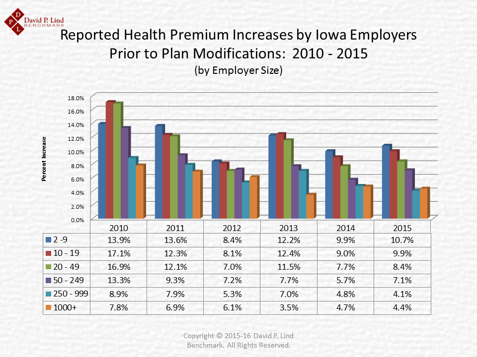 Average Increases 2010-2015 Iowa Employer Benefits Study