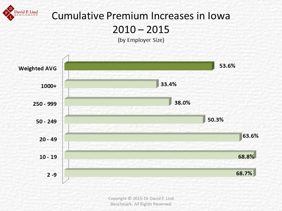 Overall Premium Increases 2010 - 2015