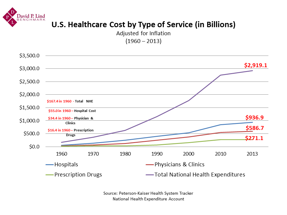 History of Health Costs - 1960 - 2013