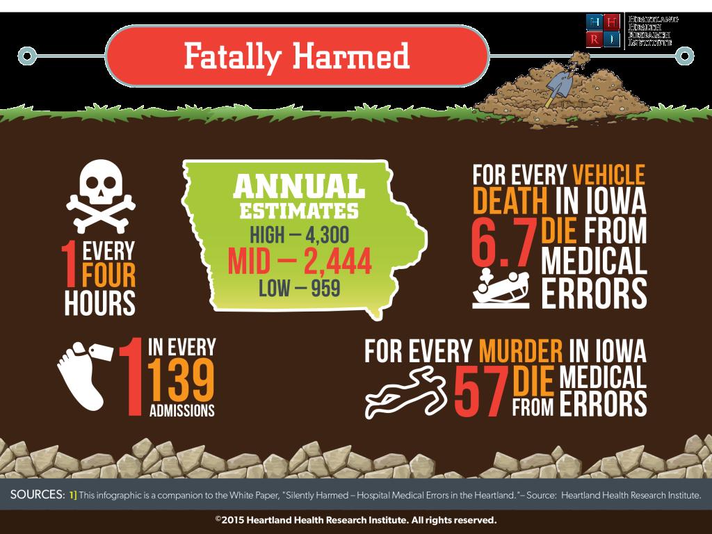 Fatally Harmed in Iowa
