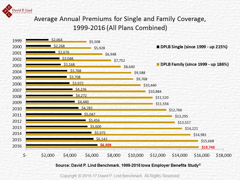 Average Iowa Premiums (1999-2016)