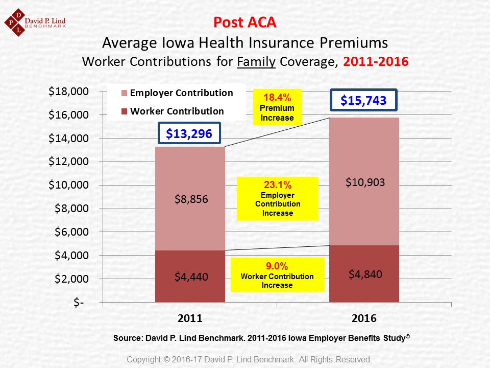Post-ACA Premiums and EE Contributions