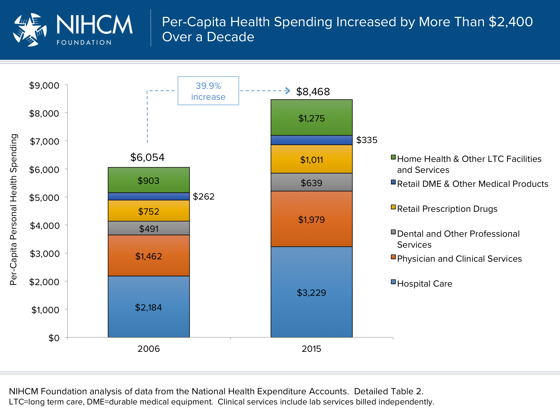 Surprising Healthcare Spending Few Incur The Most In Claims Download Free Architecture Designs Itiscsunscenecom