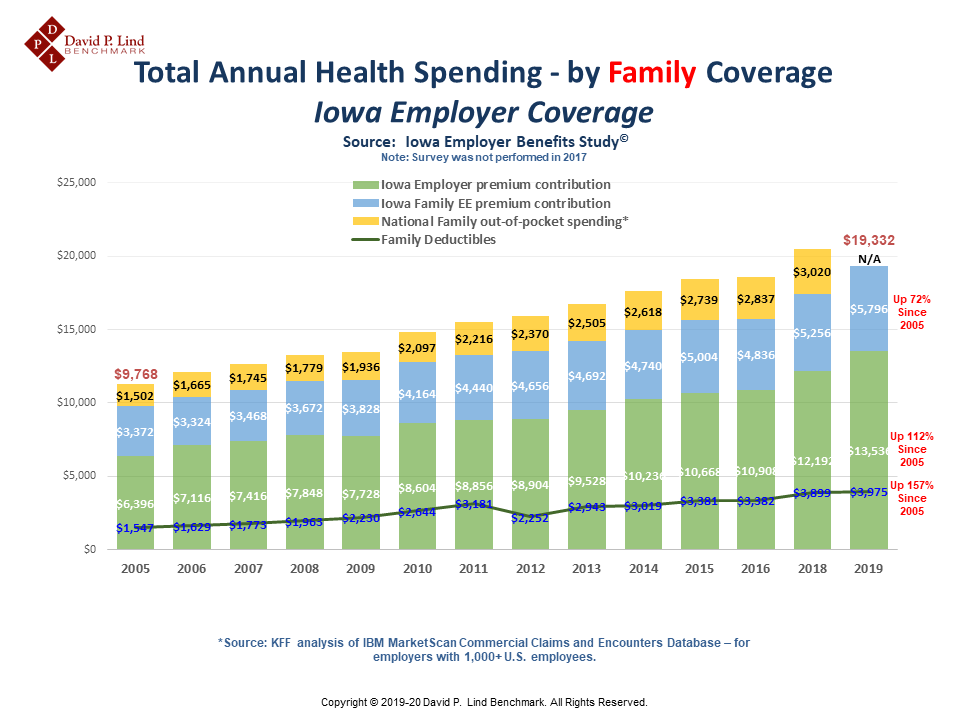 Total Annual Spending – by Family Coverage