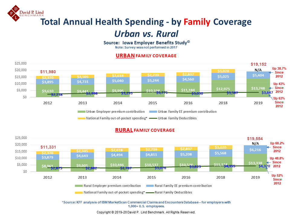 Family Coverage (Urban vs. Rural)