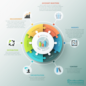 Account Based Marketing Infographic