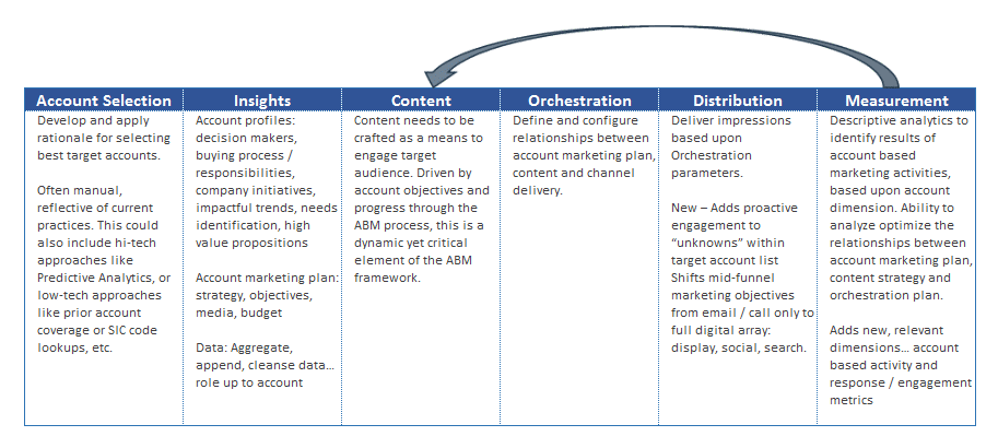 ABM Functional Overview