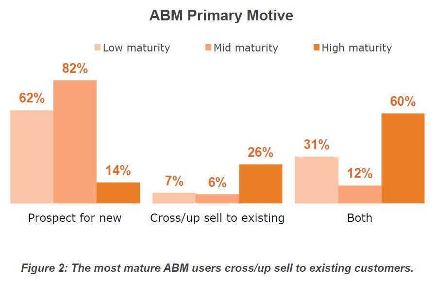 ABM Objective