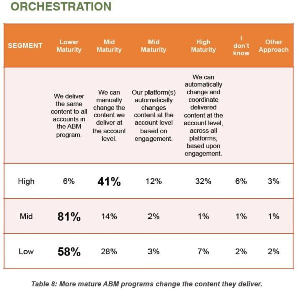 Account Based Orchestration