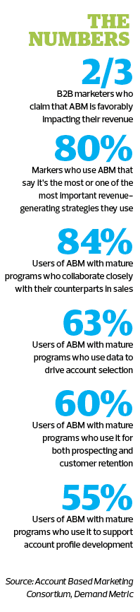 Account Based Marketing Defined