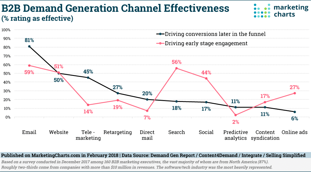 B2B Demand Gen Channel Effectiveness