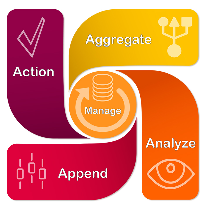 ABM Data Management Process