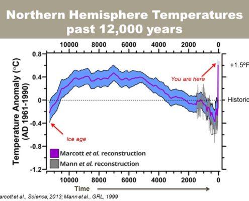 Northern Hemisphere Temperatures, past 12,000 years. Slide: M.Dettinger.