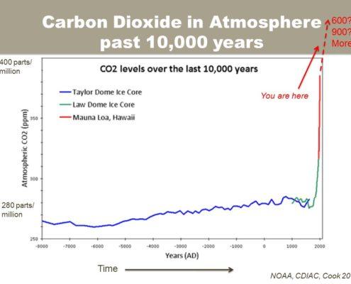 Carbon Dioxide in Atmosphere, past 10,000 years. Slide: M.Dettinger.