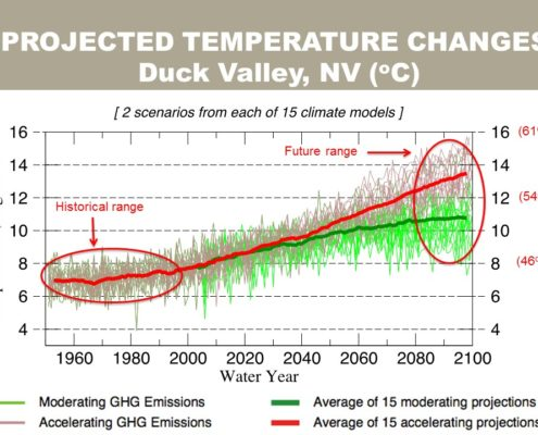 Projected temperatures through the year 2100 for Duck Valley, Nevada. Slide: M.Dettinger.