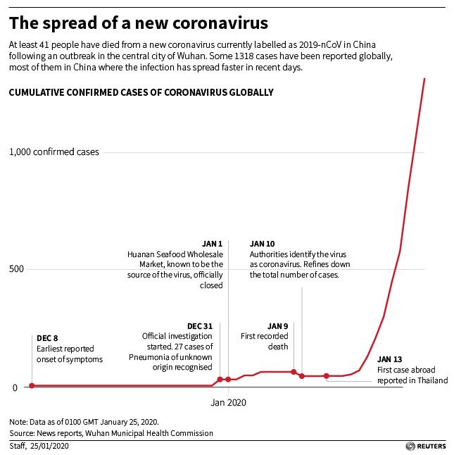 Кількість хворих на коронавірус у Китаї збільшилась за добу на 444 людини, кількість жертв - 41, - Держкомітет з охорони здоров'я КНР - Цензор.НЕТ 1110