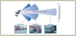 Fixed Lens and Varifocal Lens Security Cameras