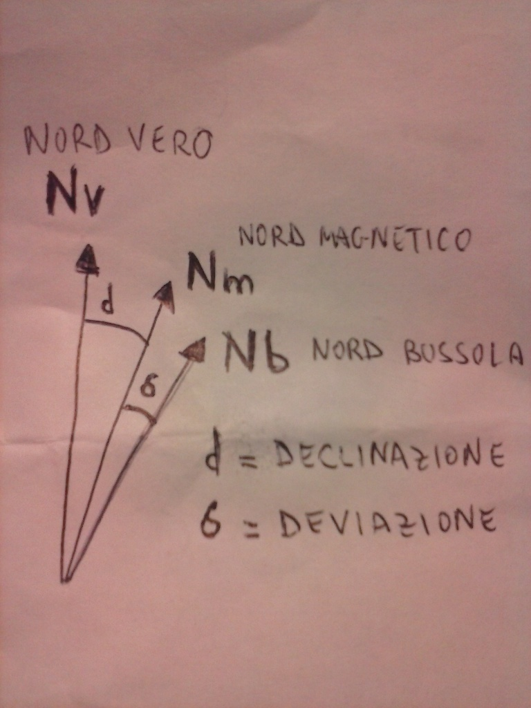 Nord geografico o vero, nord magnetico, nord bussola, declinazione magnetica, devizione magnetica