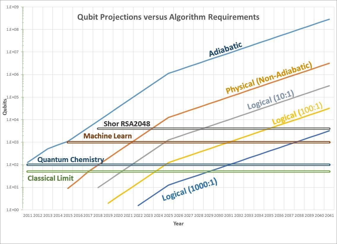 qubit-projections-verrsus-algorithm-requirements-september-12-2016