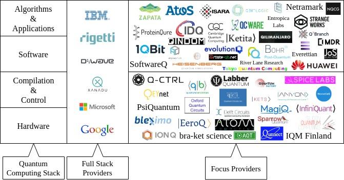 Review of the Cirq Quantum Software Framework   Quantum