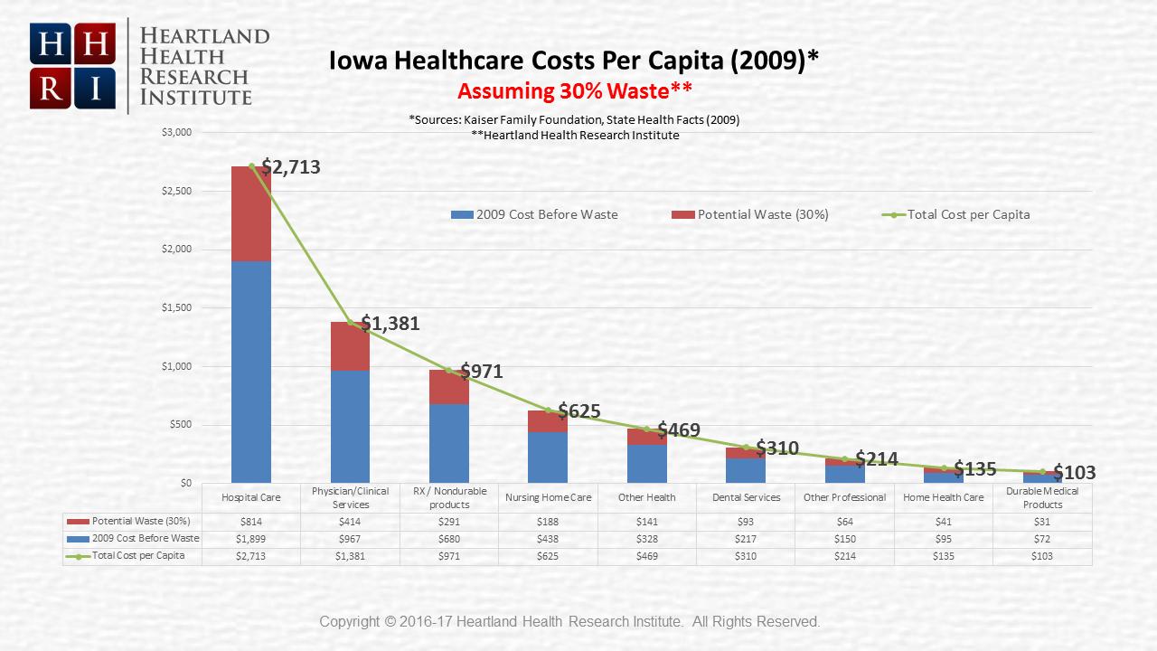 Iowa Healthcare Cost Per Capita