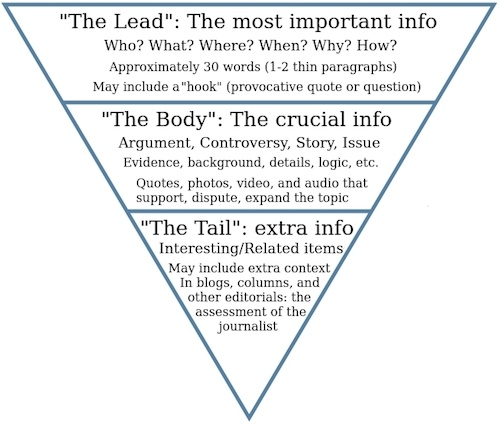 inverted pyramid in comprehensive form