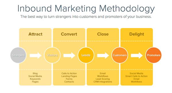 inbound marketing methology hubspot