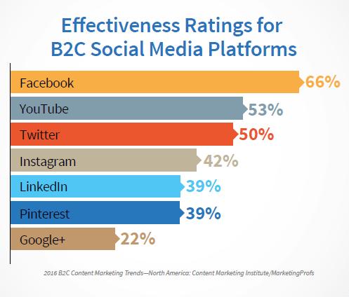 b2c social platform usage