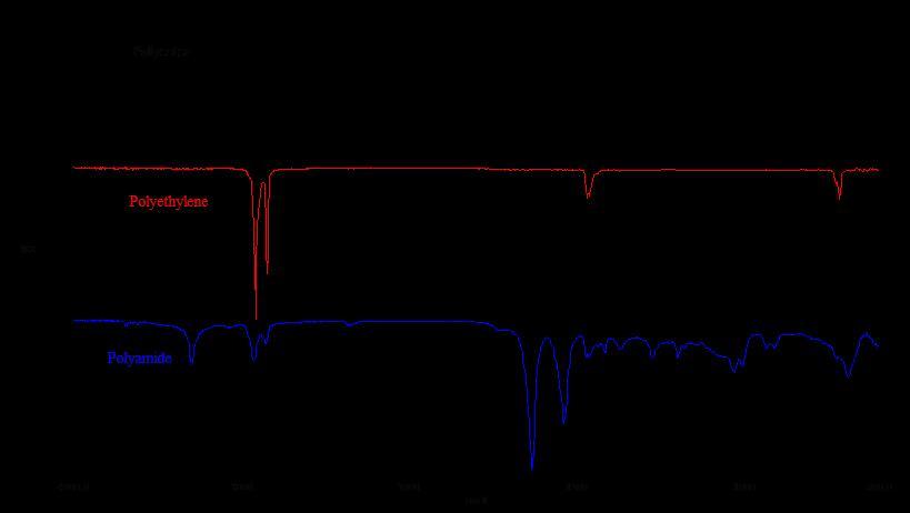 FTIR-spectograph