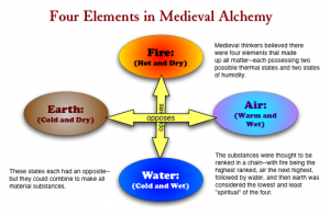 Alchemy_Elements