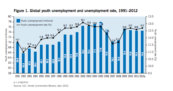 ILO YOUTH EMPLOYMENT 2012screen-shot-2012-05-25-at-12-39-16-am