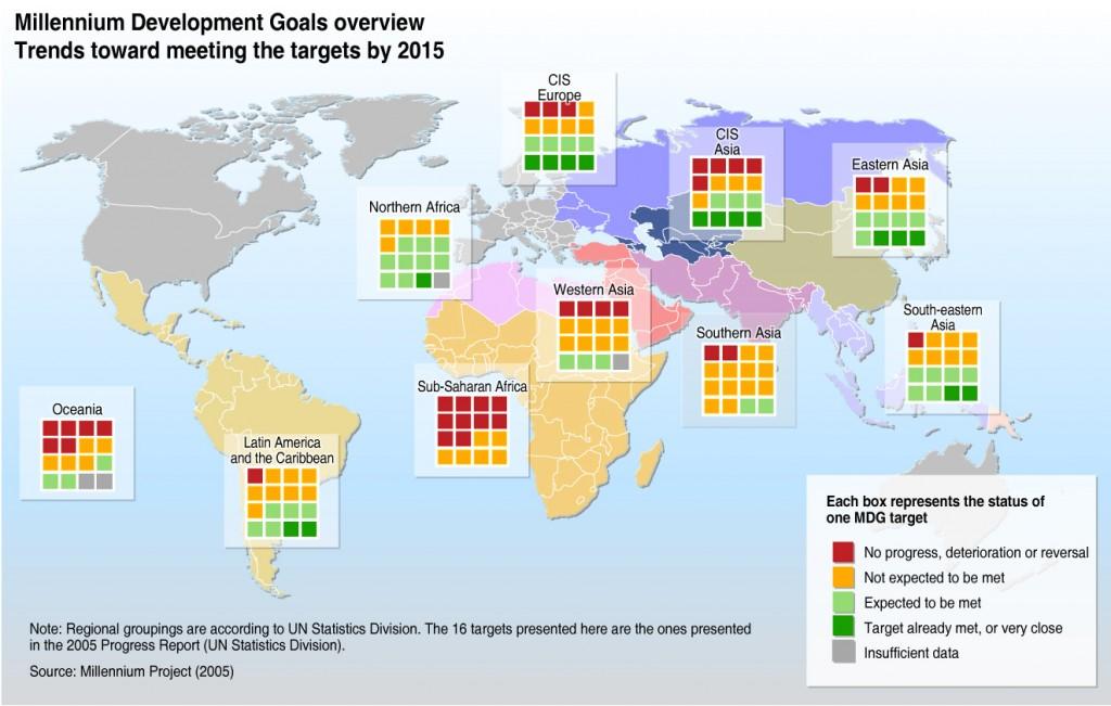 millennium_development_goals__2005_trends_large