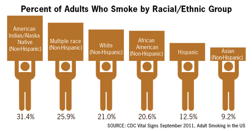 cigarette-smoking-by-race.pnginfographic-