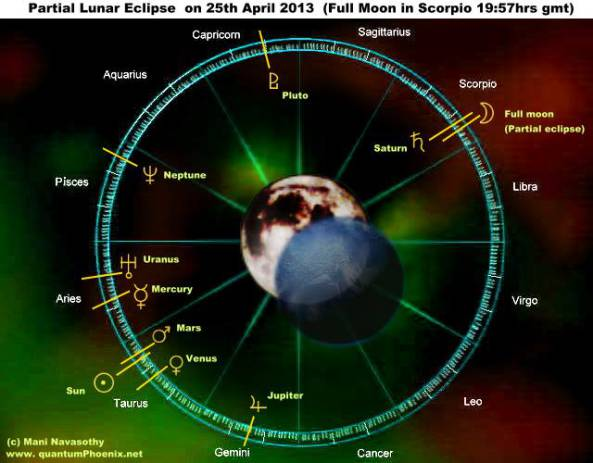partial-lunar-eclipse-25-april2013-full-moon-in-scorpio-c-quantumphoenix-net