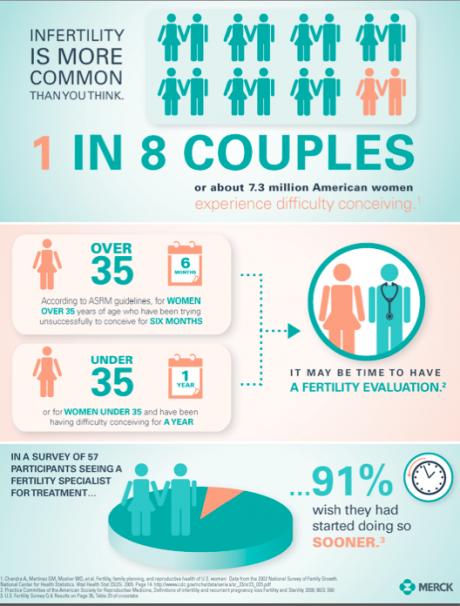 infertility stats