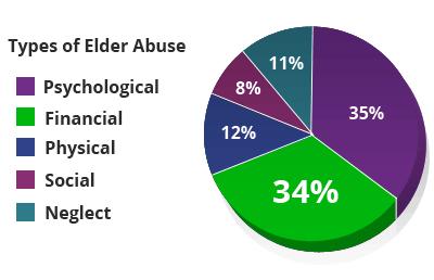 elder abuse pie chart