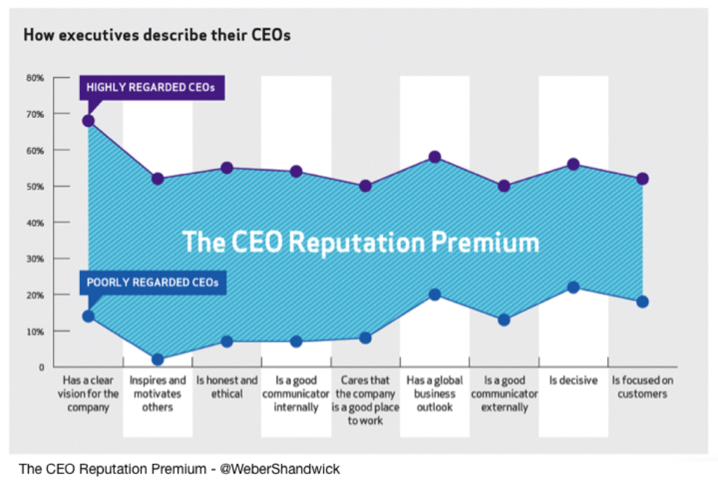 CEO reputation Premium