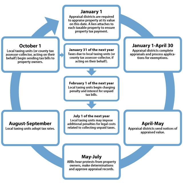 Property Tax Dates Texas