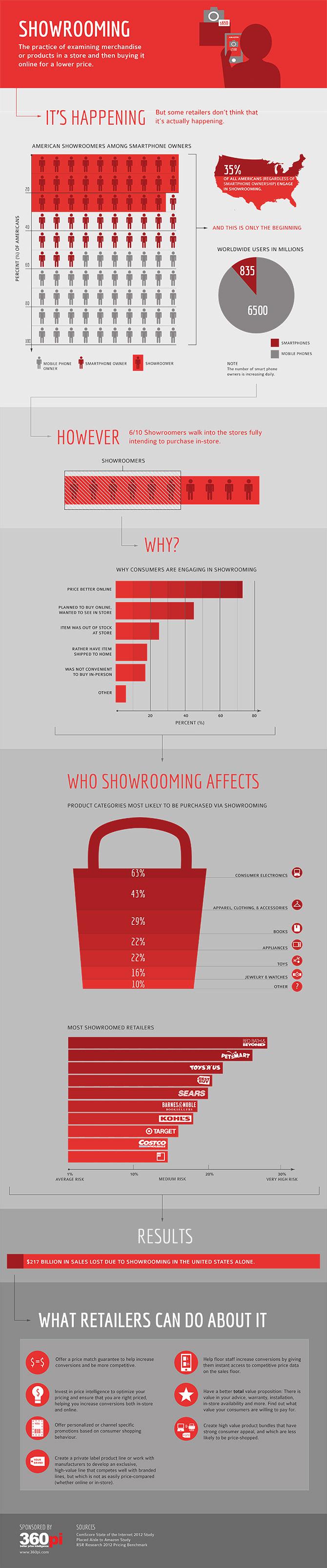 Showrooming8