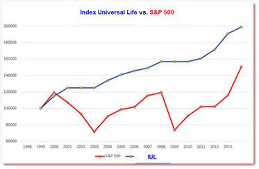 Fixed Index Universal Life