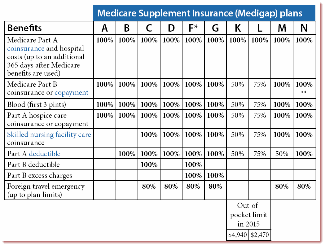 Medicare Supplement Plan F High Deductible